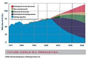 Future World Oil Production 300x201 The militarys top 10 energy, climate worries