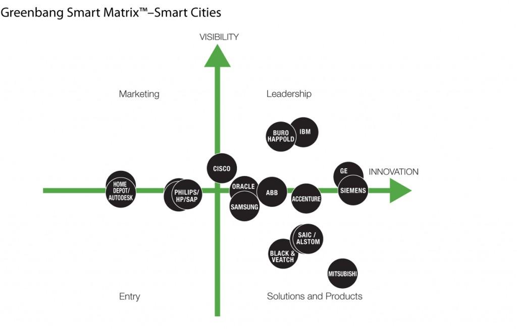 GreembangMatrix2 1024x653 Whos the leading smart city brand?