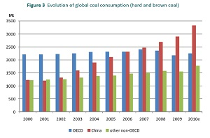 Coal Consumption Growth IEA Low carbon future? Ha ... Coal demand to grow by 600,000 tons A DAY