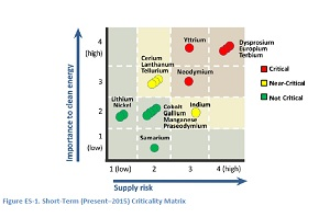 Criticality of Rare Earth Elements Five key clean energy materials face critical supply risk