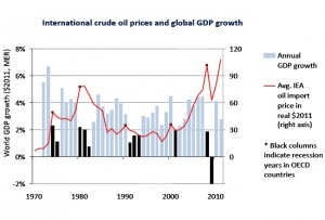 IEA Chart on Oil vs Global GDP 300x203 Rising oil prices cost importing countries $5.5 billion a day