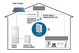 Panasonic SMARTHEMS Panasonic: Smart homes are key to an energy efficient Japan