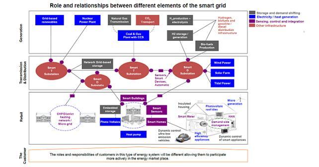 UK Smart Grid Vision