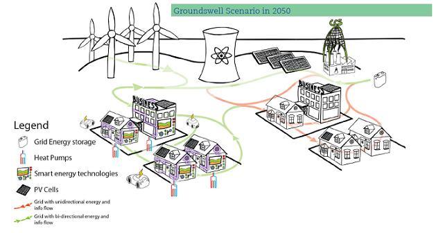 UKERC Groundswell Scenario