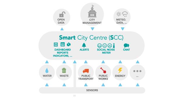 SmartLand Smart City Center